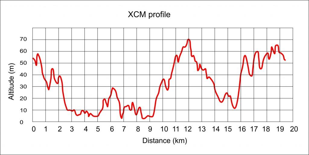 XCM2016_profile