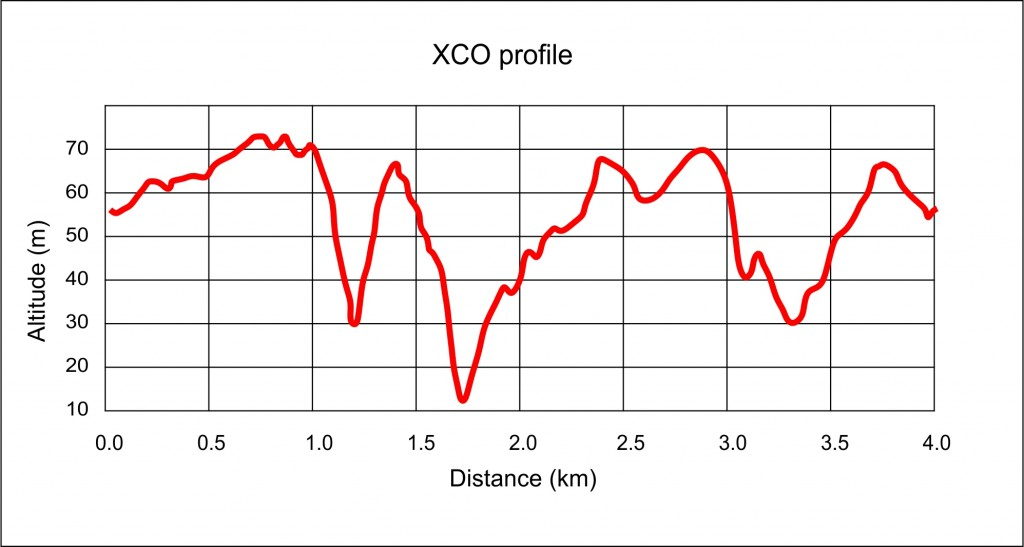 XCO2016_profile